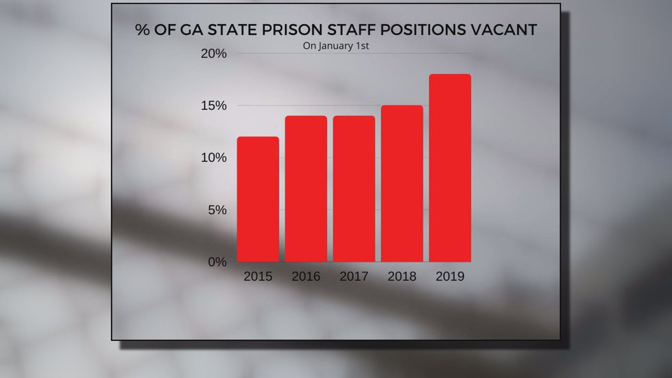 According to documents provided by GDC, on Jan. 1, 2015, 12% of all GDC state prison staff...