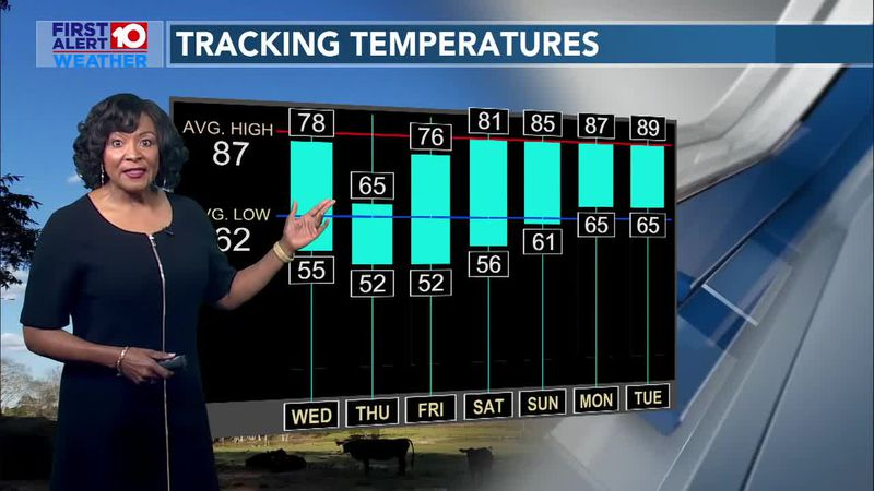 Tuesday 6pn First Alert Weather