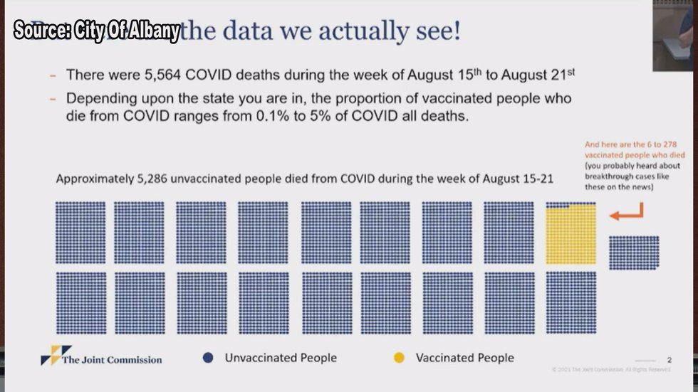There are breakthrough cases where vaccinated people die, but the majority are unvaccinated